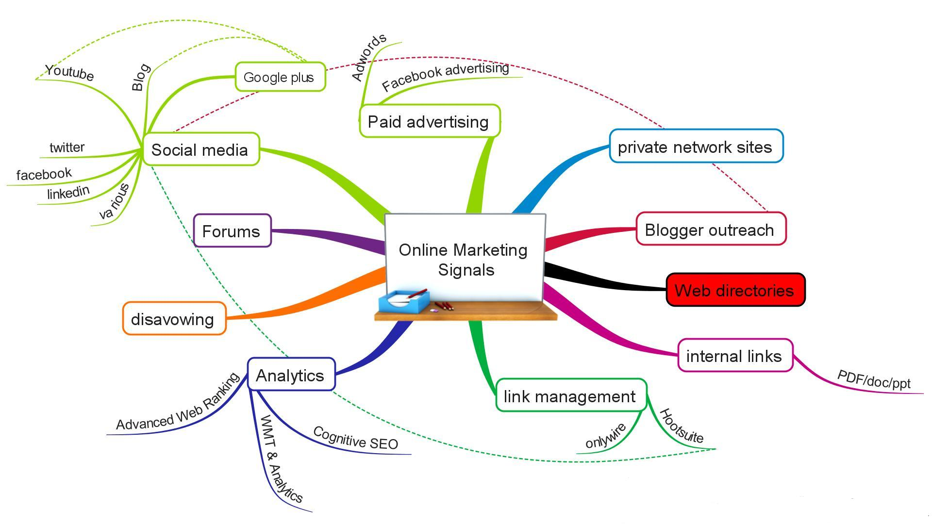 Online Marketing Signals