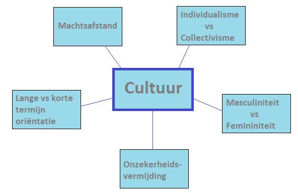 hofstede cultuurverschillen
