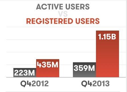 Jij hebt al een Google+ profiel, wedden?