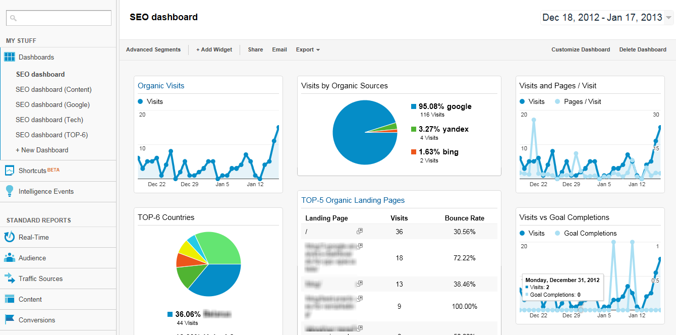 SEO statistieken in Google Analytics