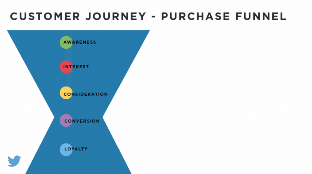 Purchase Funnel volgens Twitter