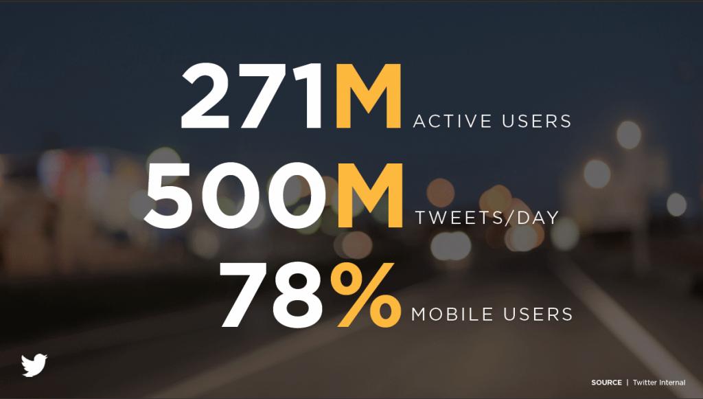 De meest actuele cijfers van Twitter