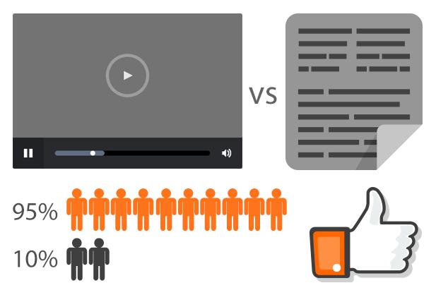 Video vs tekst