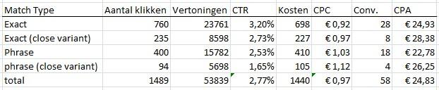 tabel-Adwords-close-variants