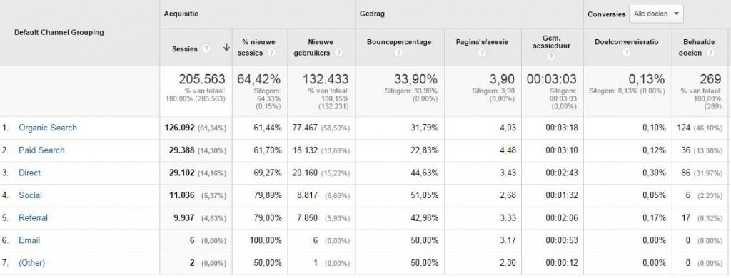Google Ad Grants - Betaalde zoekresultaten groei