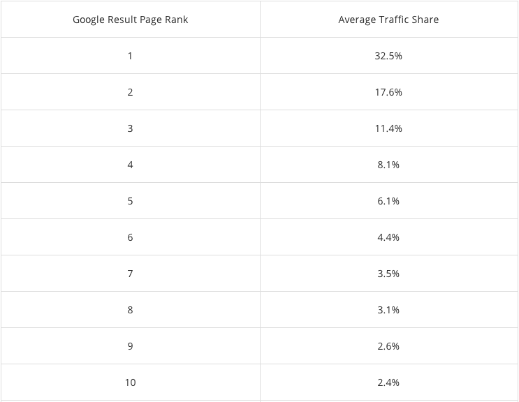 Kliks op posities 1 - 10 in Google volgens Chitika