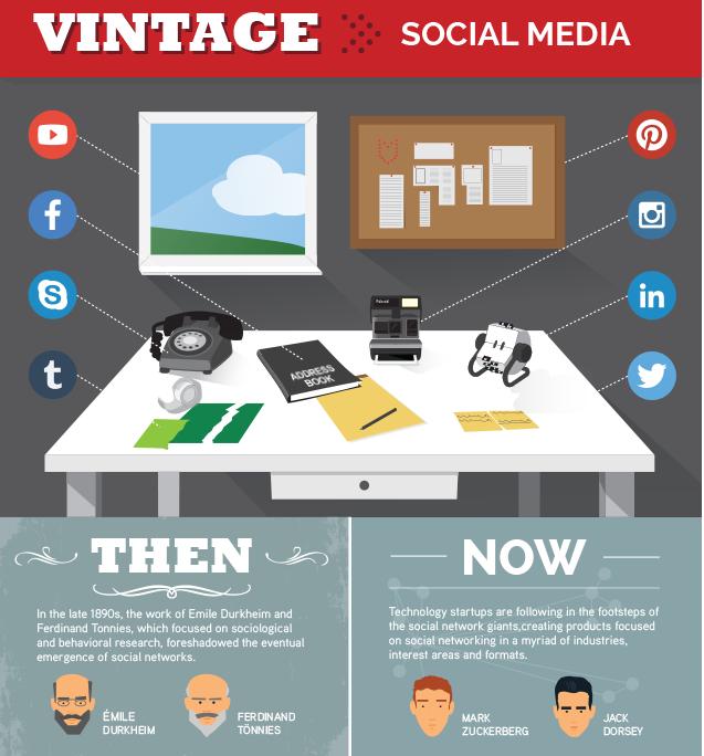 Infographic -Social media toen tegenover nu