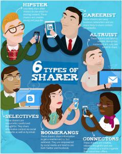 6 Types of Sharer
