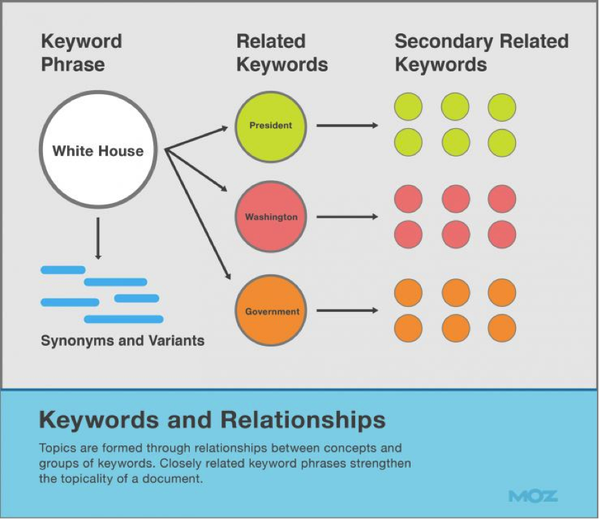 Keywords-relationships