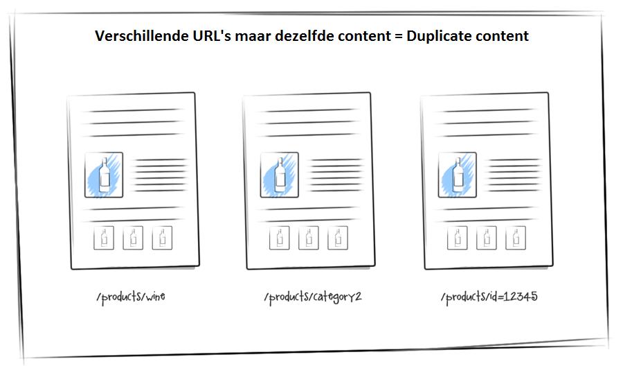 Uitleg Duplicate content