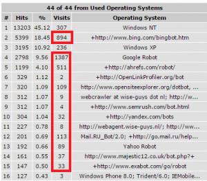 spiders, crawlers, bots in serverlog programma