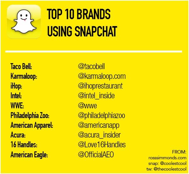 Top 10 merken op snapchat