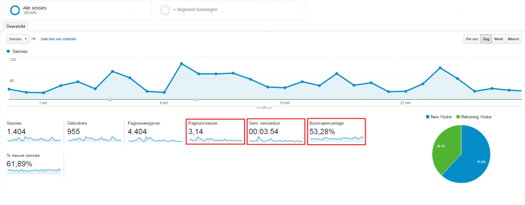 Google Analytics gebruikersgegevens: bouncerate, time on site en pages per visit