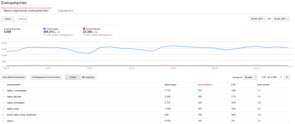 Voorbeeld van de CTR ratio in Google Webmaster Tools