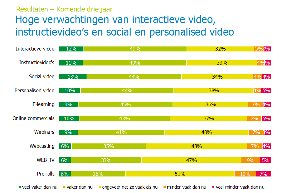 verwachtingen video marketing