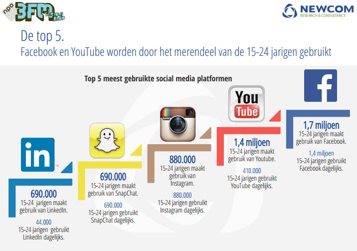 Onderzoek nederlands gebruik social media