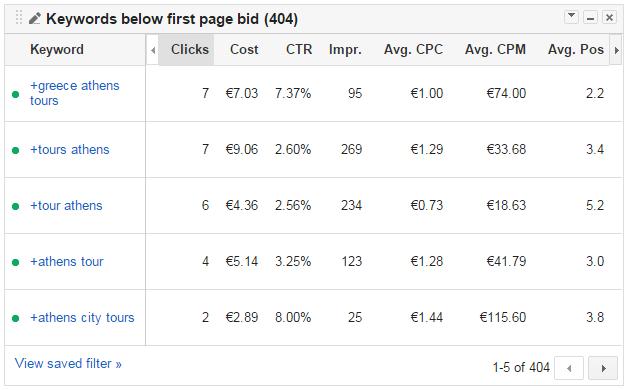 zoekwoorden onder beste bod Google Analytics
