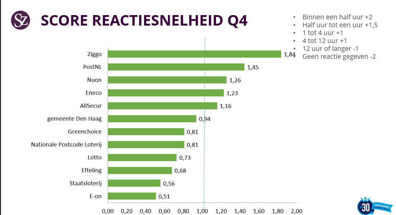 Reactiesnelheid bekende webcare teams Q4
