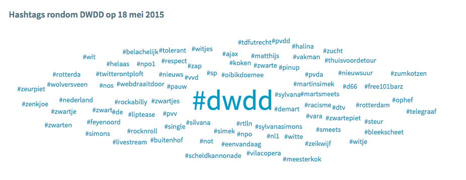 Hashtag gebruik rondom DWDD