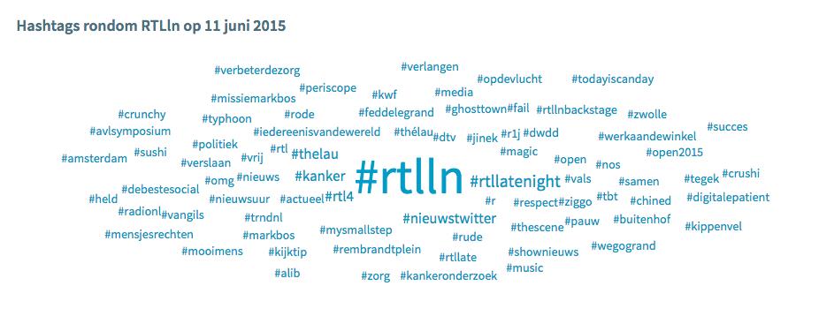 Hashtag gebruik rondom RTL Late Night