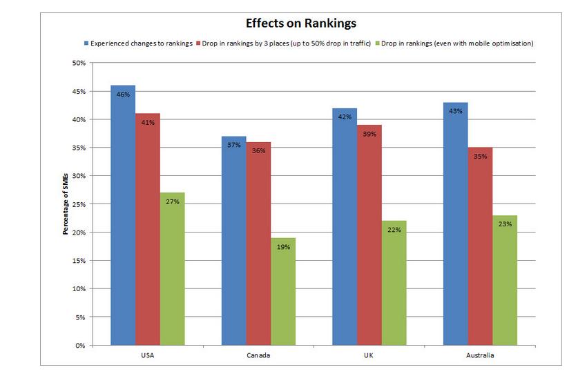 Onderzoek ranking mobiele update
