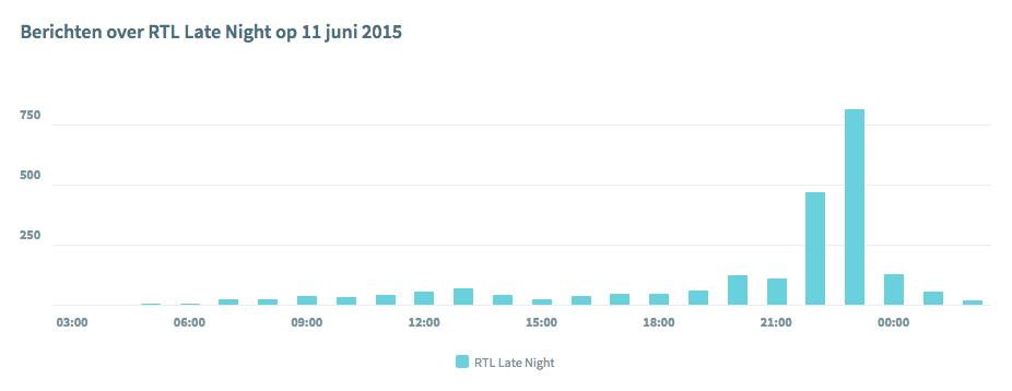 Populariteit RTL Late Night op Social media
