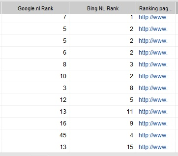Bing Vs Google ranking