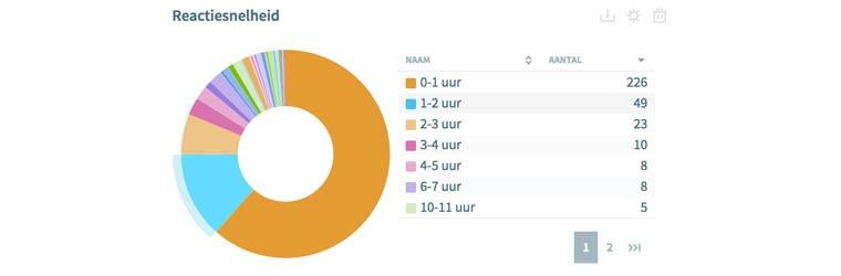 Reactiesnelheid van AFAS op Webcare gebied