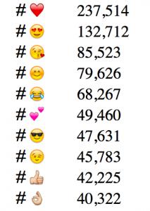 Meest gebruikte emojis op Instagram