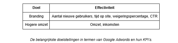 Google Adwords doelen
