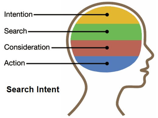 Google zoekgedrag en begrip