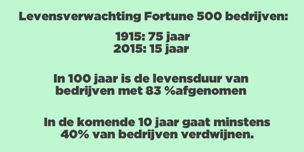 Levensverwachting bedrijven