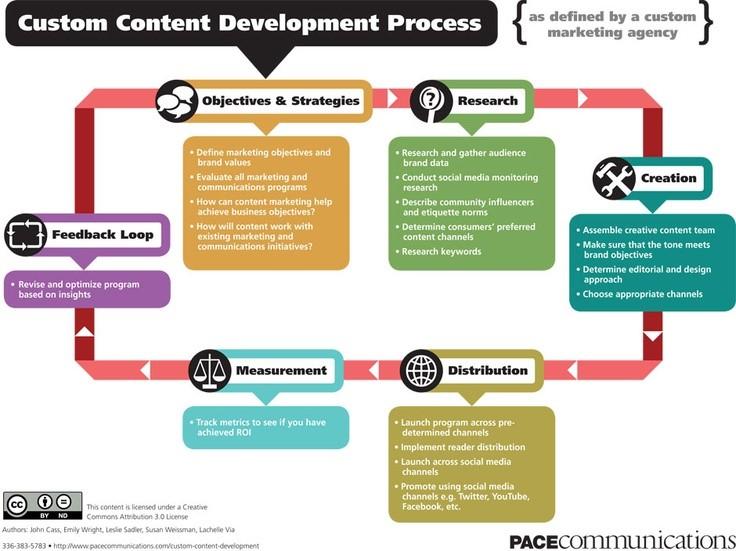Custom Content Development