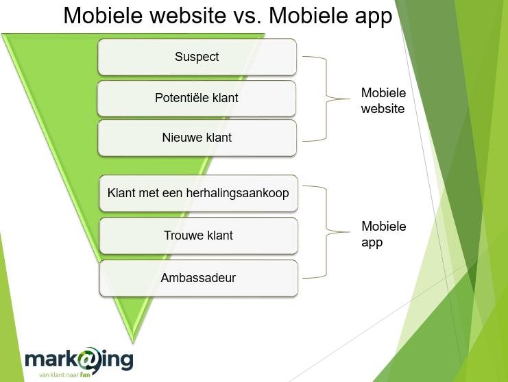 Mobiele website vs mobiele app