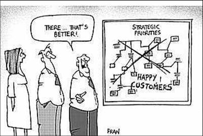 Strategische beslissingen