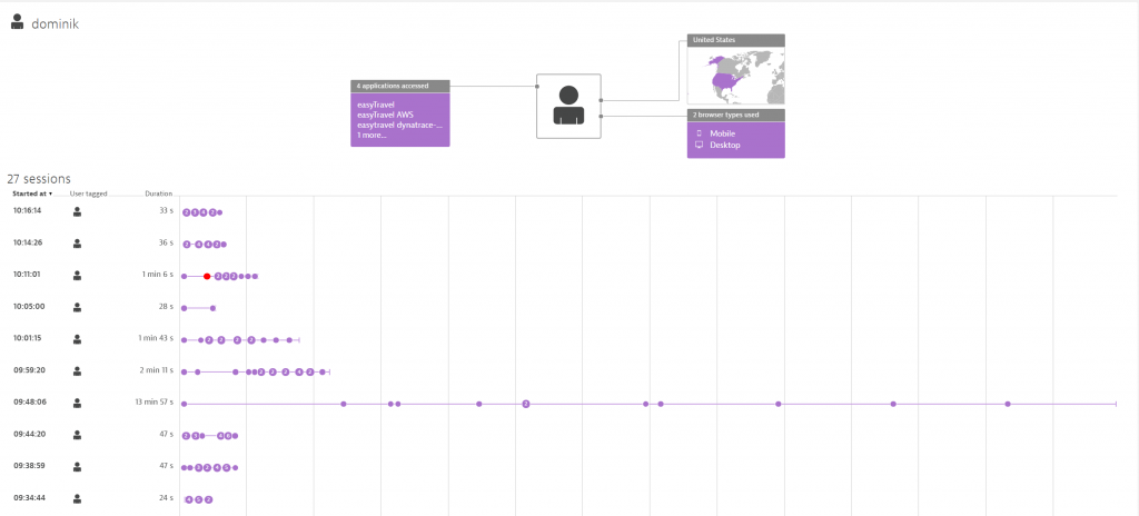afbeelding 2_Learn-about-the-user-journeys_Dynatrace