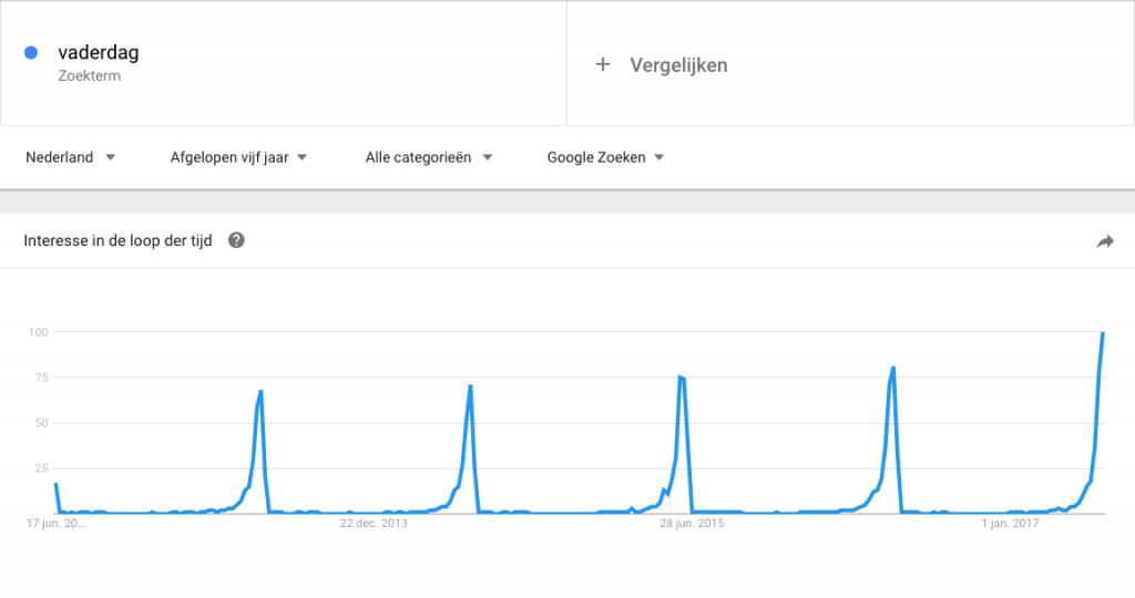 vaderdag-trends